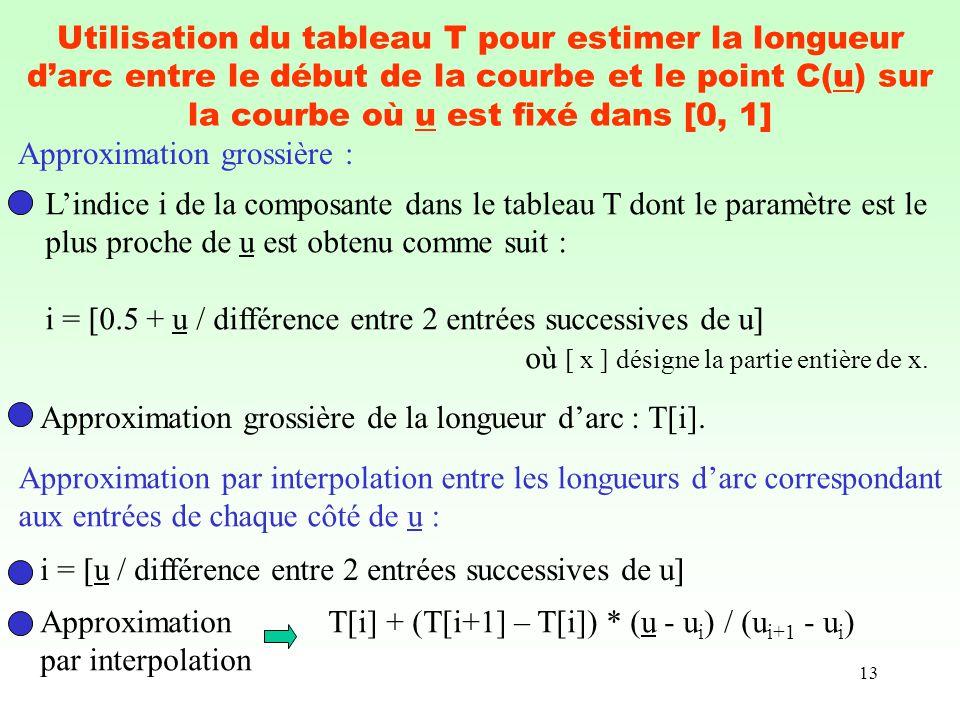 Utilisation du tableau T pour estimer la longueur d'arc entre le début de la courbe et le point C(u) sur la courbe où u est fixé dans [0, 1]